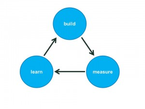 build measure learn cycle - Lean StartUps